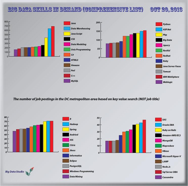 Big-Data-Skills-In_demand-P2